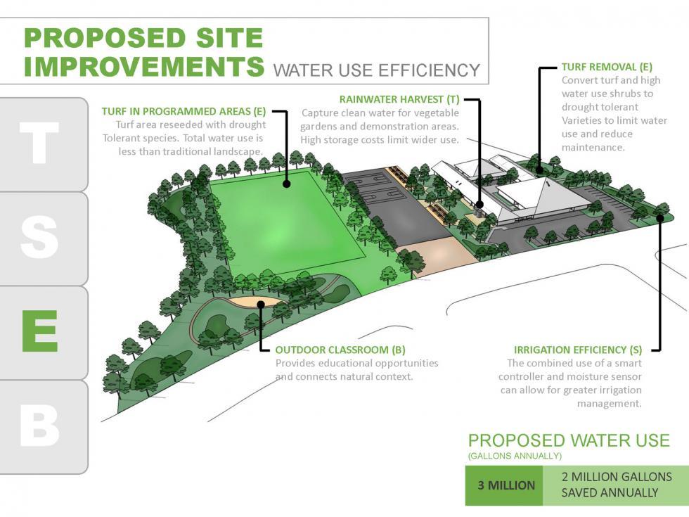 Changing Education Through Green Design | Lionakis